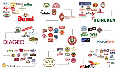 Who Owns Company Fascinating Graphics Show Who Owns All The Major Brands In