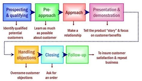 important steps in the home selling process personal selling process 7 steps study purpose only