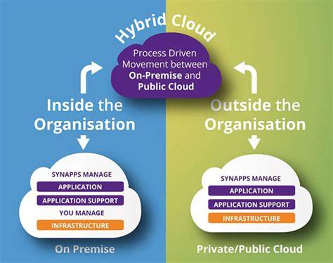 ecm  premise cloud  hybrid synapps solutions