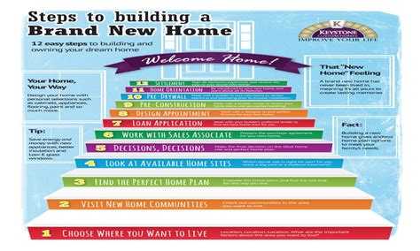 New Home Construction Steps | new home construction steps new home construction