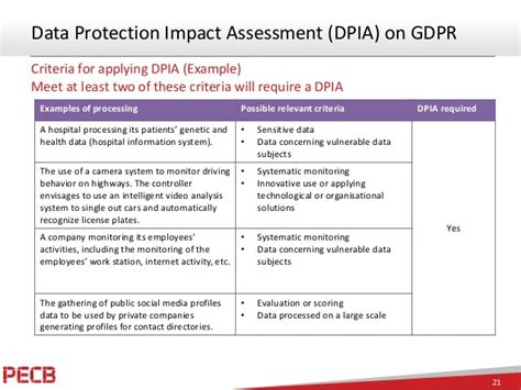 Business Impact Of New Eu General Data Protection Regulation Gdpr O Gdpr Dpia Template