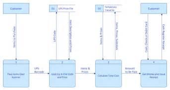 memory object diagram uml object diagram design