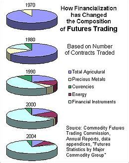 commodity forward price futures contract wikipedia