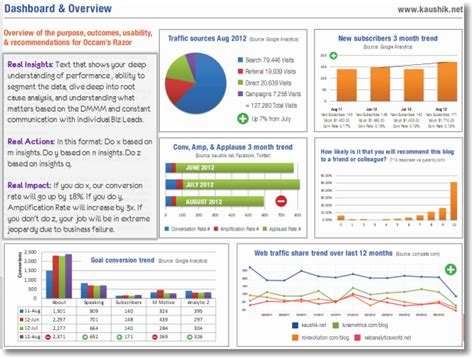 strategic tactical dashboards best practices exles