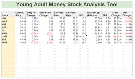 Stock Analysis Spreadsheet by Stock Analysis Tool Using Spreadsheets Free