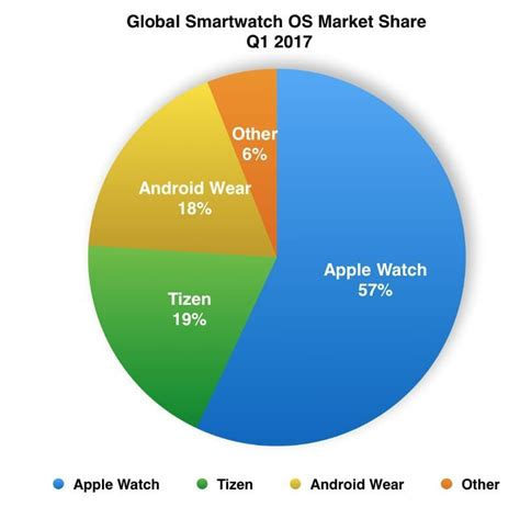 Android Versus Apple Market by Tizen Overtakes Android Wear In Smartwatch Market