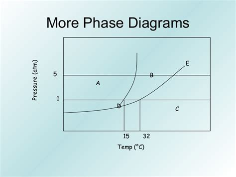 br2 phase diagram wiring diagram
