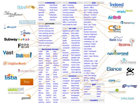 craigslist com how strong are network effects online really business