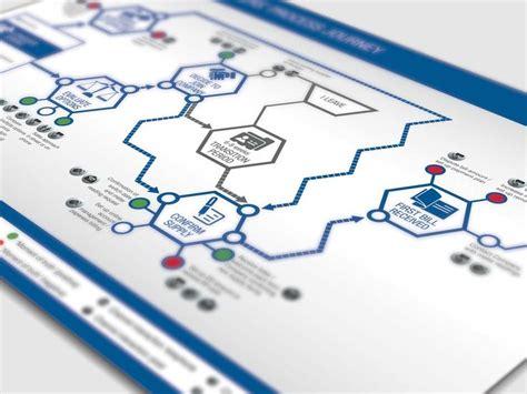 design thinking kpmg 1000 images about customer journey on pinterest