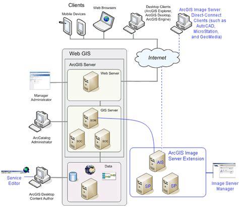 gis workflow diagram open source gis how to generate schemas of gis hardware