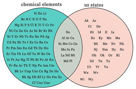 comparing elements and compounds venn diagram an elemental guide to the states phil ebersole s