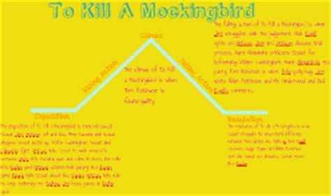 plot and theme of to kill a mockingbird copy of copy of to kill a mockingbird plot diagram by