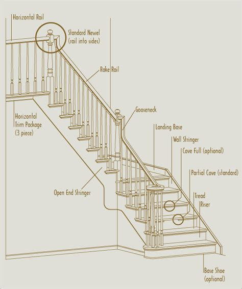 Difference Between Banister And Balustrade by Stair Parts Definitions Images