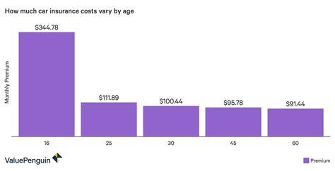 average cost  car insurance  average cost  insurance valuepenguin