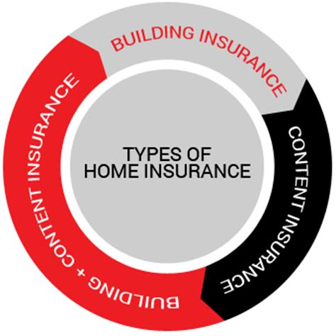 a plan home insurance home photo style