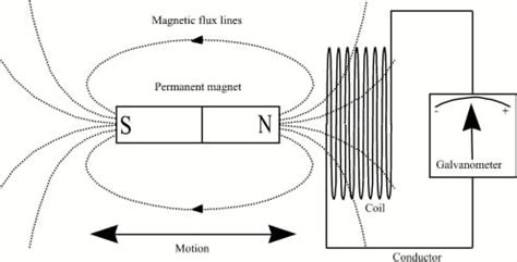 principle of electromagnetic induction in atm principles aqua data