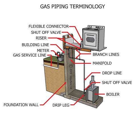 Plumbing Terminology by Index Of Gallery Images Hvac Heating