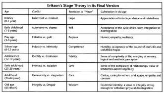human development stages of life