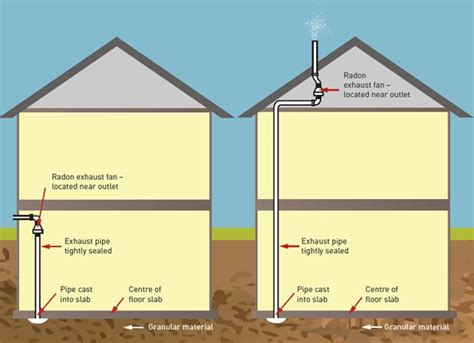 Radon   Reduction Guide for Canadians   Canada.ca