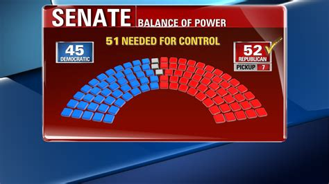 house and senate control election results balance of power shifts as republicans seize senate gain full