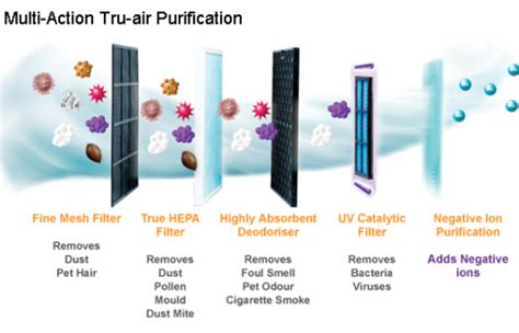 how to choose an air purifier the air geeks reviews of air conditioners dehumidifiers and