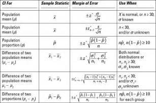 Statistics For Mba Pdf by Statistical Formulas Http Www Bls Stats Org Uploads 1 7