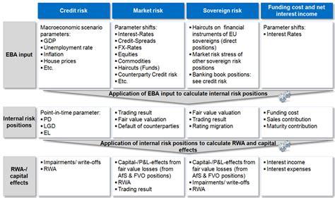 stress test card template bank balance sheet template