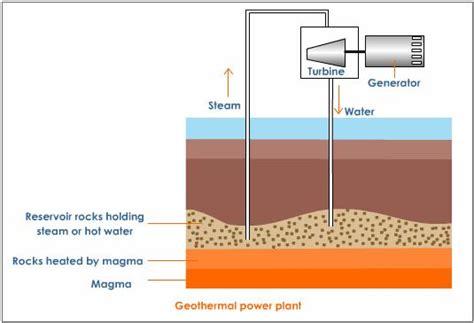 uses of geothermal energy michael