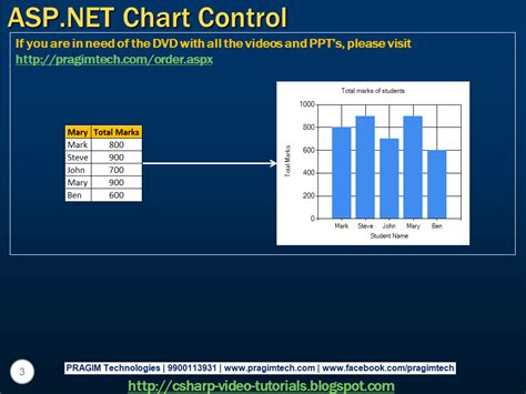 tutorial asp net using c sql server net and c video tutorial asp net chart control