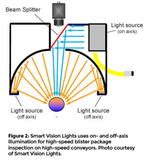 machine vision lighting techniques lighting techniques overcome challenges in pl vision