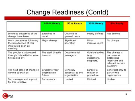 management of change procedure template change management checklist