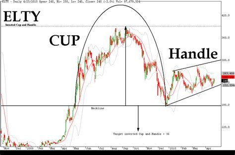 cup and handle chart pattern video the cup and handle pattern in binary options trading
