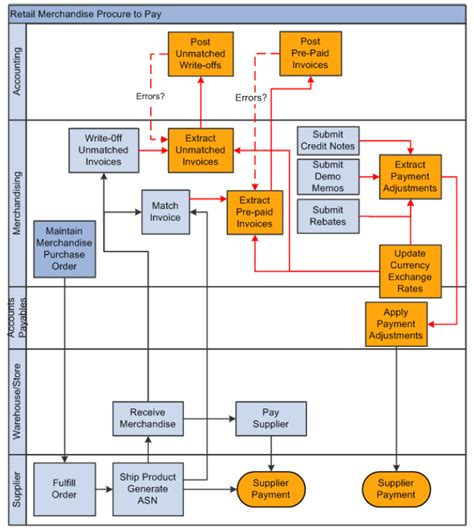 Oracle Procure To Pay Process Flow Diagram
