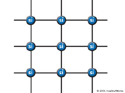 how does a silicon resistor work semiconductors