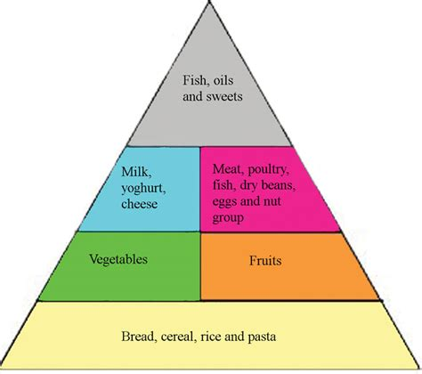 healthy fats for nursing nutrition module 2 nutrients and their sources figure 2