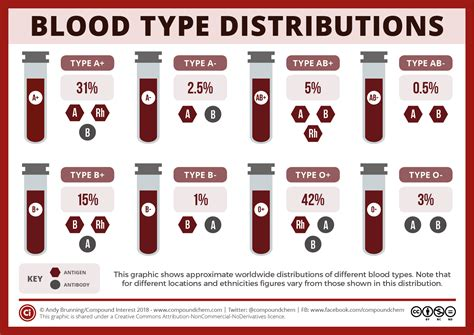 National Blood Donor Month Blood Type Compatibilities Blood Type Pictures