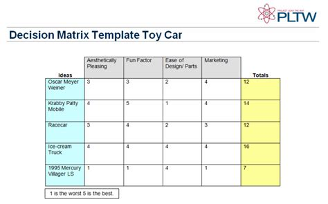 decision matrix template decision matrix for cars pictures to pin on