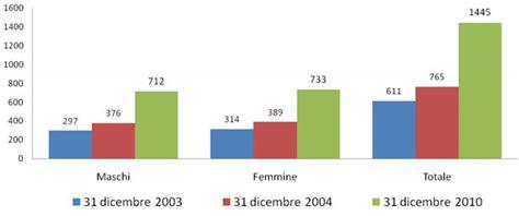 comune di merate ufficio anagrafe merate 1 cittadino su 10 232 straniero crescita 136