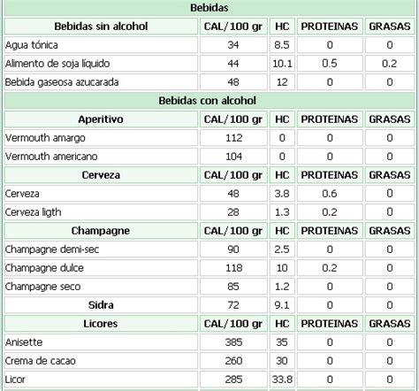 calorias que tienen los alimentos cu 225 ntas calor 237 as tienen los alimentos salud y bienestar