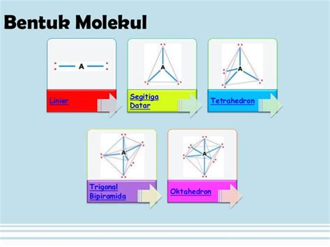 bentuk geometri molekul