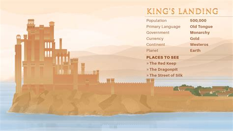 kings landing fictional cities comparison of cost of living