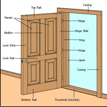 door jamb diagram interior doors buying guide