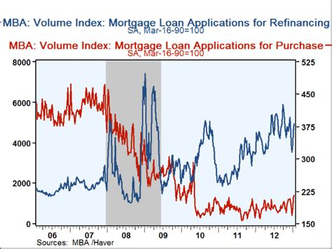 Mba Refinance Index by Annaly Is The Widening Yield Curve Spread A Buy Signal