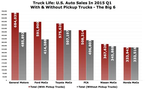 sales of march 2015 sales archives the truth about cars