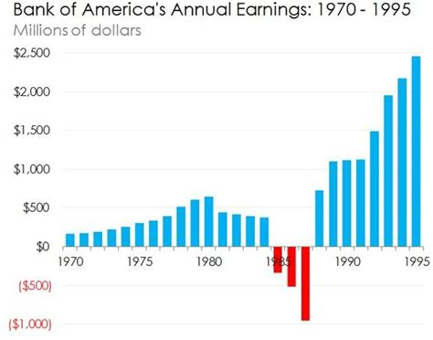 Bank Of America Mba Salary by This Is What You Need To About The Fargo