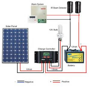 how to connect solar power to ir beam sensor and alarm system technology news