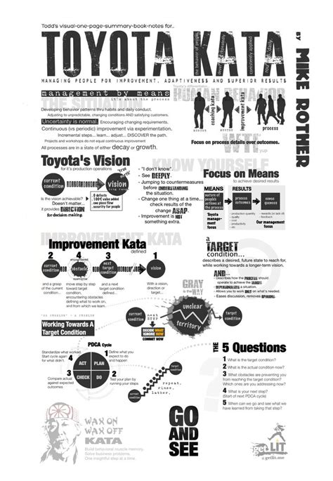 Toyota Improvement Process 64 Best Images About Kaizen Spirit On Common