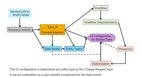 sap mdg workflow simonsayssap review of sap mdg software