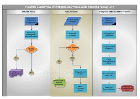 it audit process flowchart types of business diagram overview