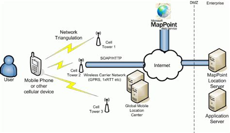 location based services mappoint location server and